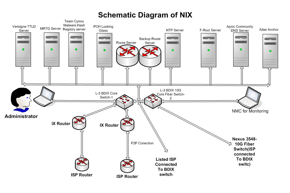 Schematic Diagram Of BDIX network